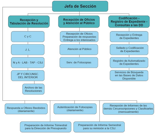 Pin formulario de quejas y reclamos on pinterest for Estructura organica del ministerio del interior